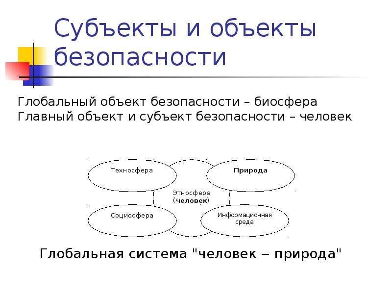 """Субъекты и объекты безопасности Глобальная система """"человек ‒ природа"""""""