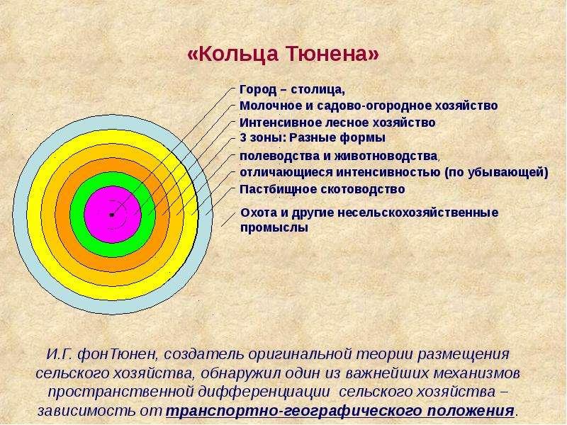 «Кольца Тюнена»