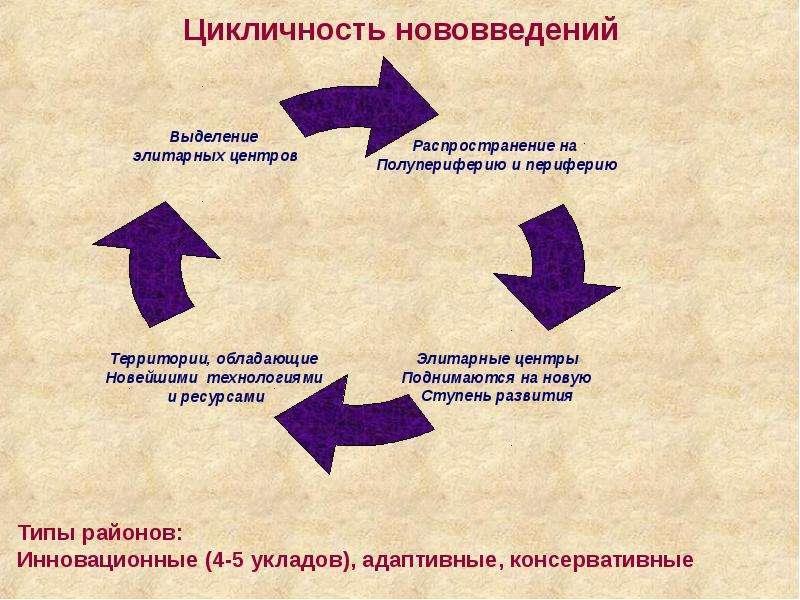 Цикличность нововведений