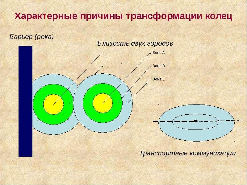 Характерные причины трансформации колец
