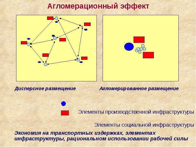 Агломерационный эффект Элементы производственной инфраструктуры Элементы социальной инфраструктуры Э