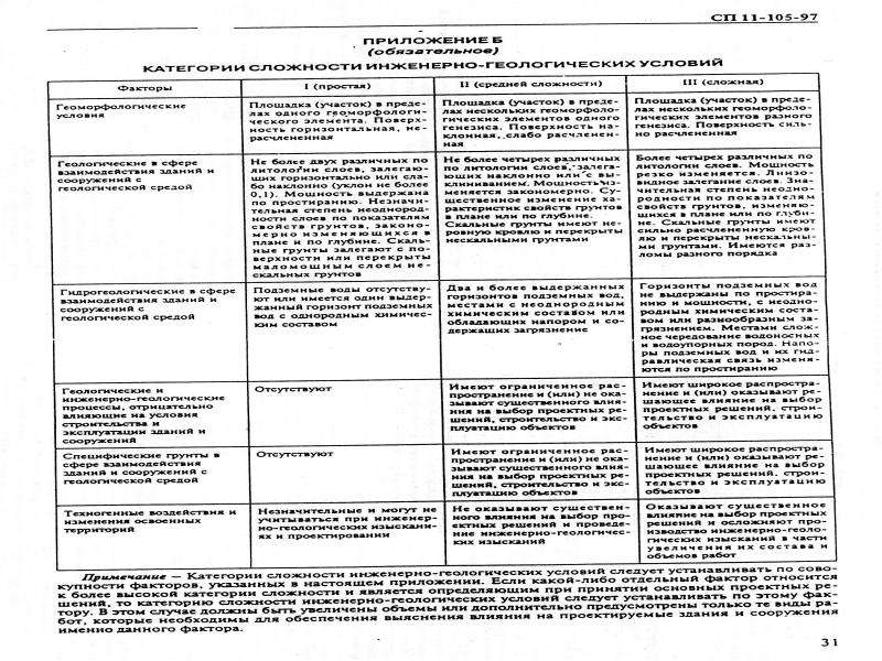 Категории сложности ИГУ Приложение Б СП 11-105−97