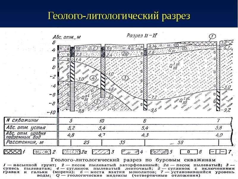 Геолого-литологический разрез