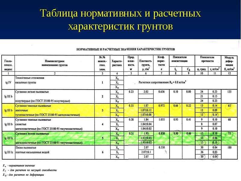 Таблица нормативных и расчетных характеристик грунтов