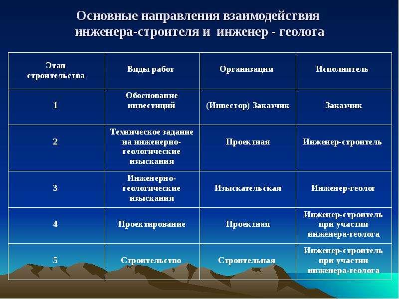 Основные направления взаимодействия инженера-строителя и инженер - геолога