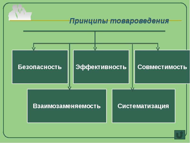 Принципы товароведения