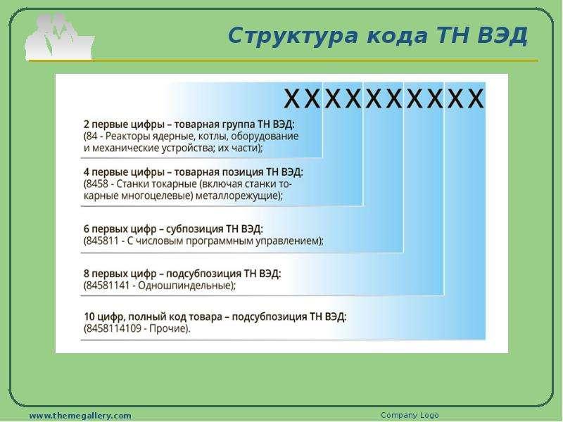 Структура кода ТН ВЭД
