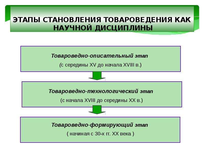 Товароведение, как наука о товаре. Роль товароведения в таможенном деле. Классификация и кодирование товаров, слайд 9