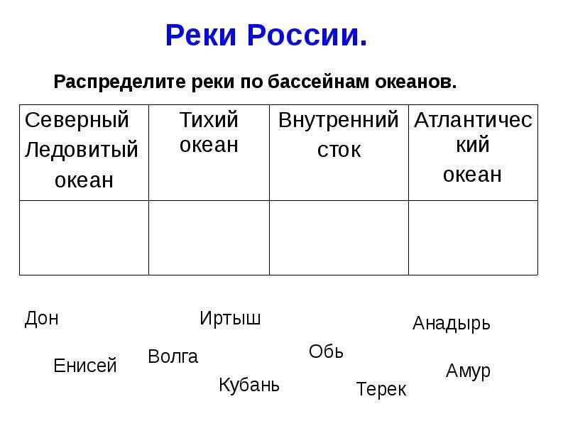 Реки России.