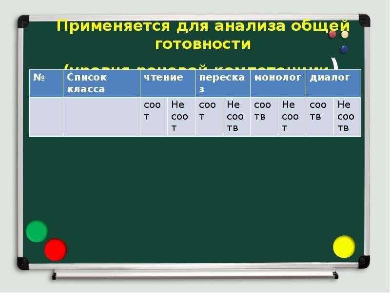 Применяется для анализа общей готовности (уровня речевой компетенции)