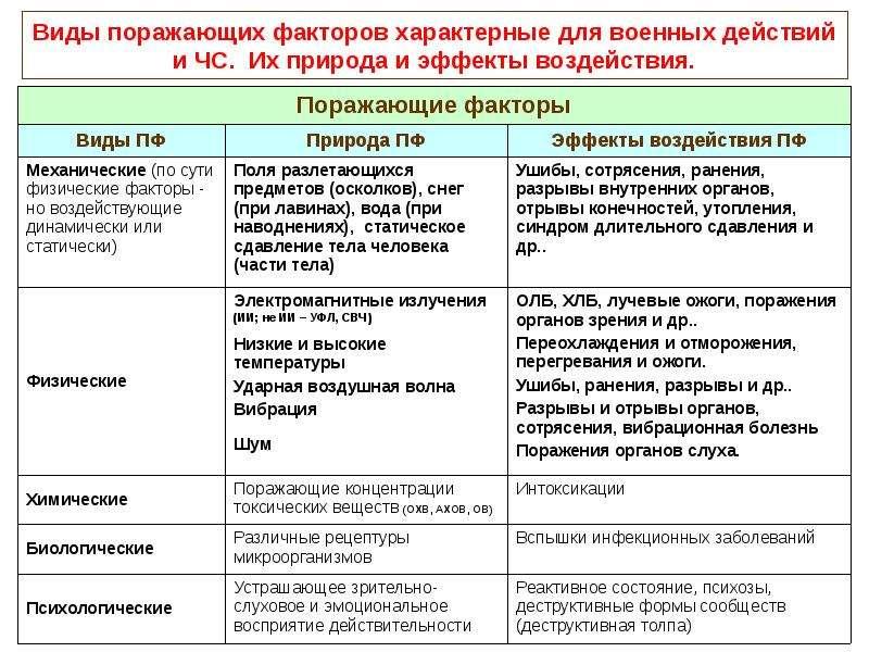 Поражающие факторы современных средств поражения и способы защиты от них, слайд 13