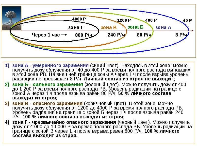 зона А - умеренного заражения (синий цвет). Находясь в этой зоне, можно получить дозу облучения от 4