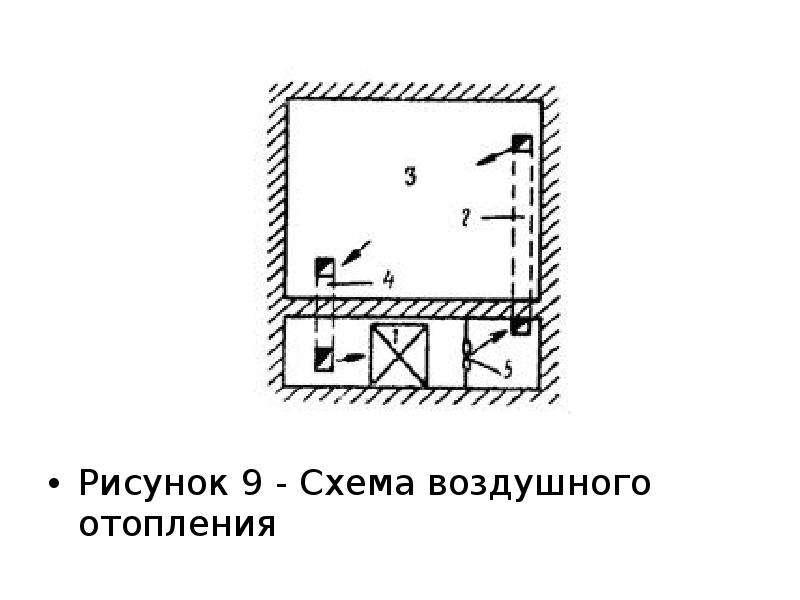 Рисунок 9 - Схема воздушного отопления Рисунок 9 - Схема воздушного отопления