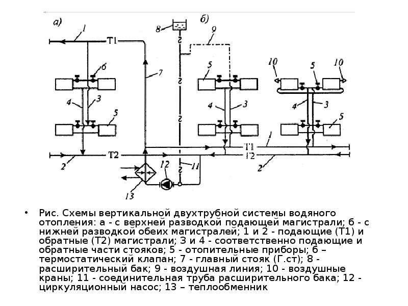 Рис. Схемы вертикальной двухтрубной системы водяного отопления: а - с верхней разводкой подающей маг