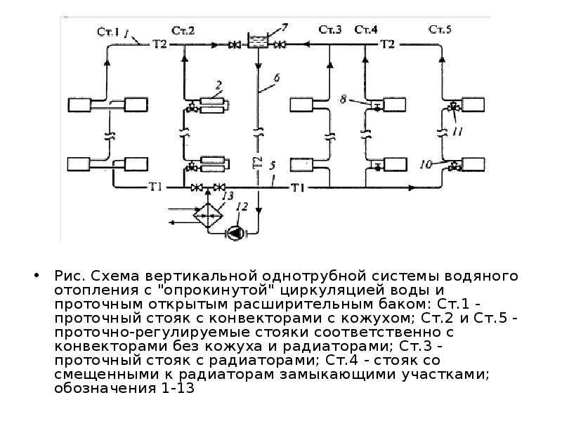 """Рис. Схема вертикальной однотрубной системы водяного отопления с """"опрокинутой"""" циркуляцией"""