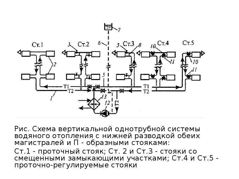 Рис. Схема вертикальной однотрубной системы водяного отопления с нижней разводкой обеих магистралей