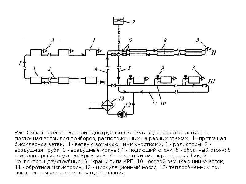 Рис. Схемы горизонтальной однотрубной системы водяного отопления: I - проточная ветвь для приборов,