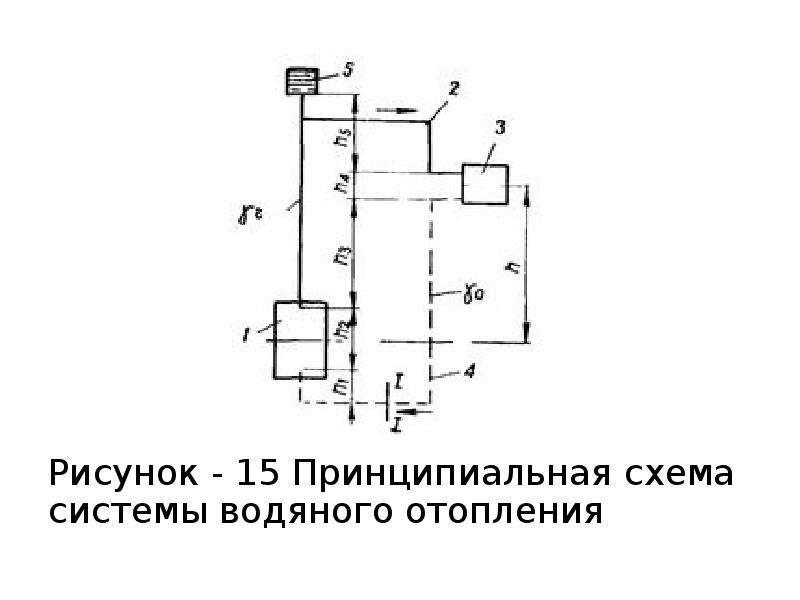 Рисунок - 15 Принципиальная схема системы водяного отопления Рисунок - 15 Принципиальная схема систе