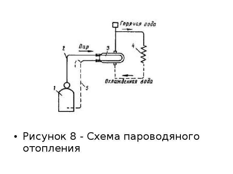 Рисунок 8 - Схема пароводяного отопления Рисунок 8 - Схема пароводяного отопления
