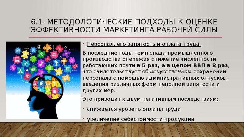 6. 1. Методологические подходы к оценке эффективности маркетинга рабочей силы Персонал, его занятост