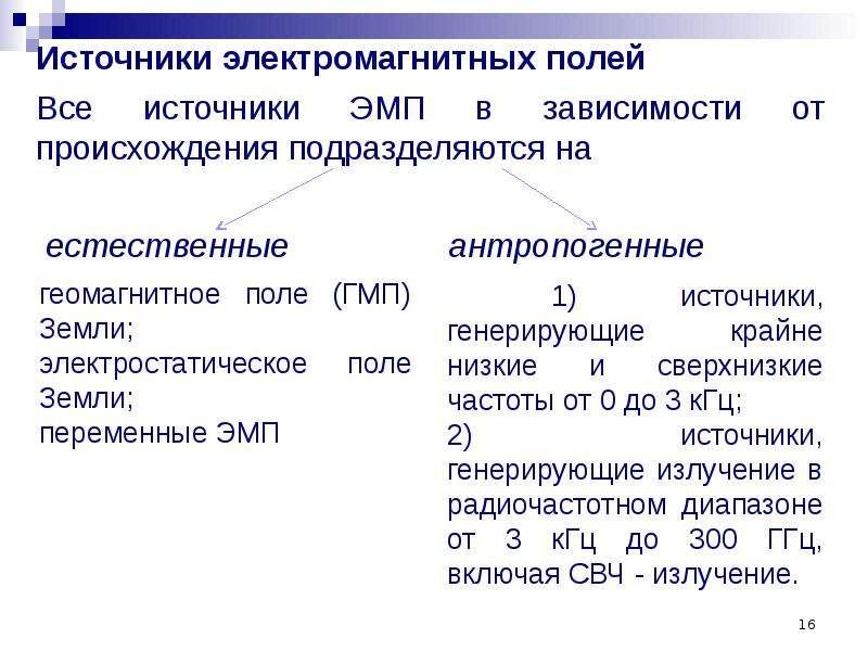 Источники электромагнитных полей Источники электромагнитных полей Все источники ЭМП в зависимости от