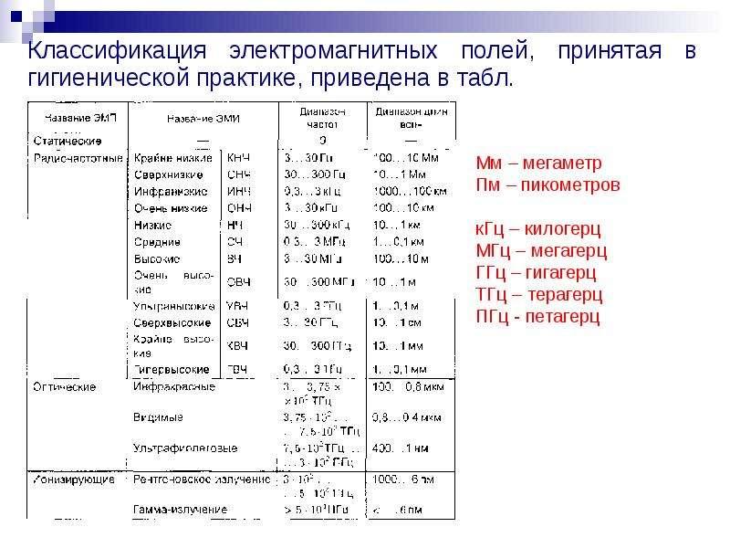 Классификация электромагнитных полей, принятая в гигиенической практике, приведена в табл. Классифик