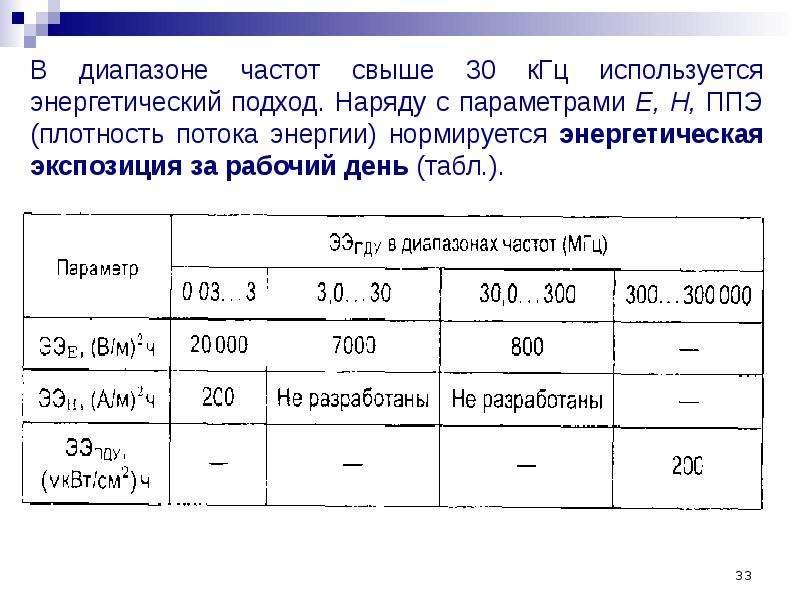 В диапазоне частот свыше 30 кГц используется энергетический подход. Наряду с параметрами Е, Н, ППЭ (