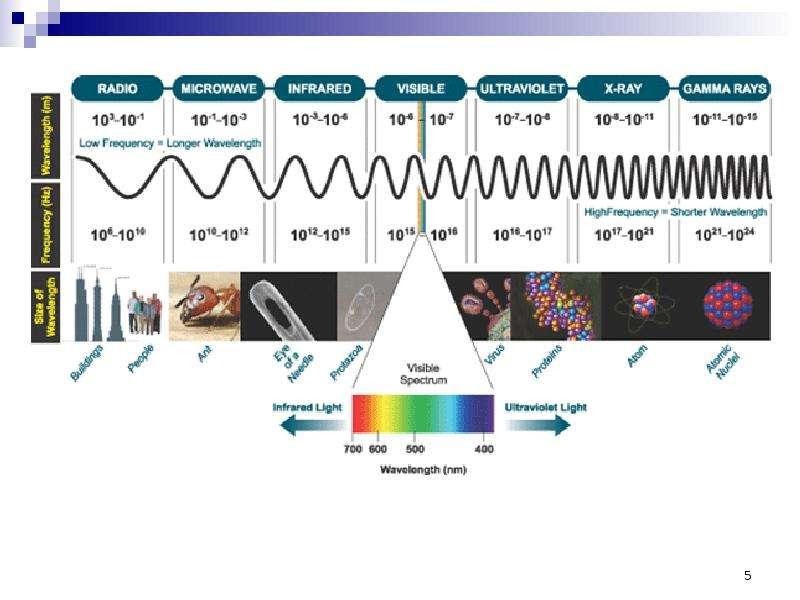 Нормирование электромагнитных излучений, методы контроля и средства защиты, слайд 5