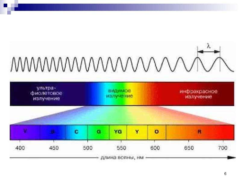 Нормирование электромагнитных излучений, методы контроля и средства защиты, слайд 6