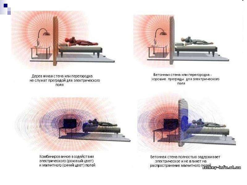 Нормирование электромагнитных излучений, методы контроля и средства защиты, слайд 57