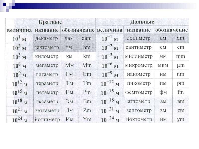 Нормирование электромагнитных излучений, методы контроля и средства защиты, слайд 7