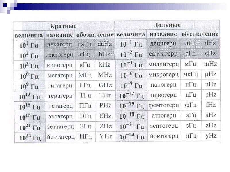 Нормирование электромагнитных излучений, методы контроля и средства защиты, слайд 8