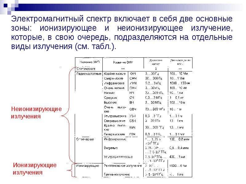 Электромагнитный спектр включает в себя две основные зоны: ионизирующее и неионизирующее излучение,