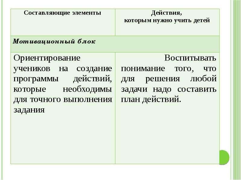 Методика преподавания русского языка (специальная), слайд 11