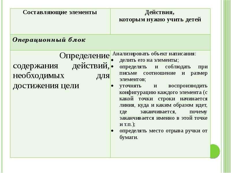 Методика преподавания русского языка (специальная), слайд 13