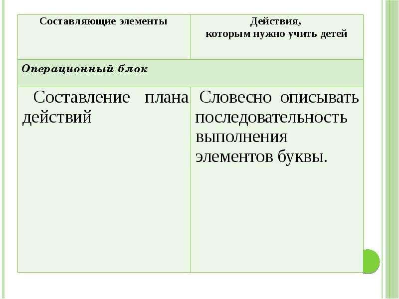 Методика преподавания русского языка (специальная), слайд 14