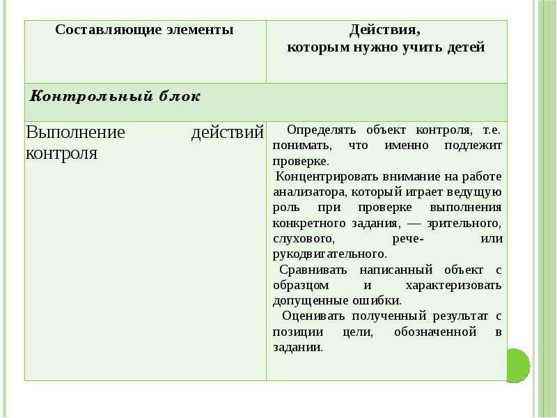 Методика преподавания русского языка (специальная), слайд 15