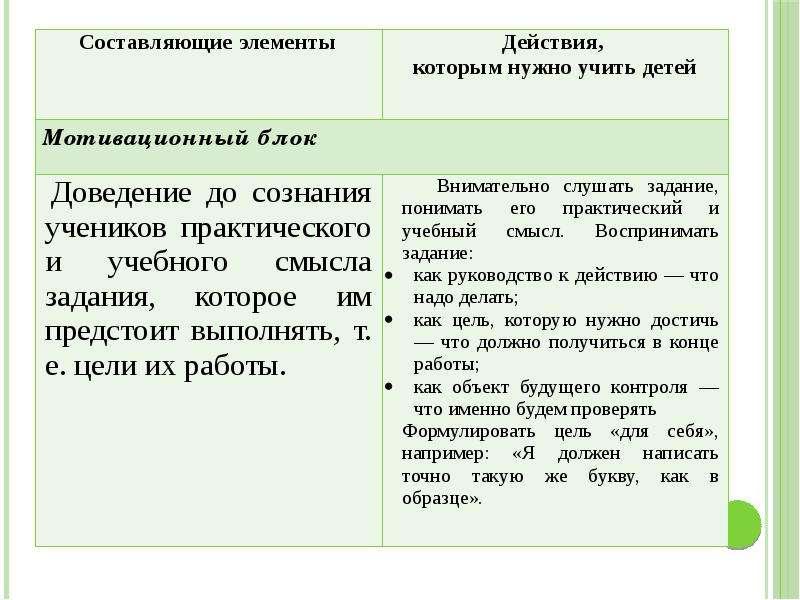 Методика преподавания русского языка (специальная), слайд 10
