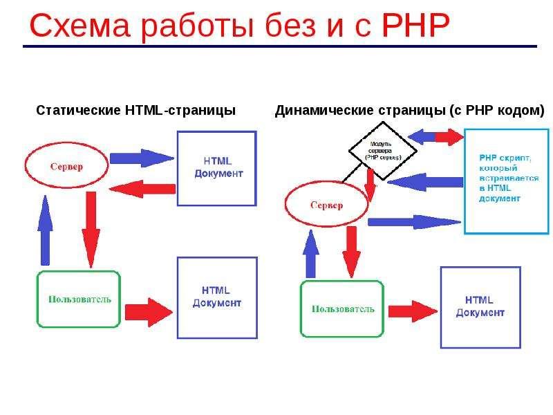 Картинки схемы для чтения веб-страниц
