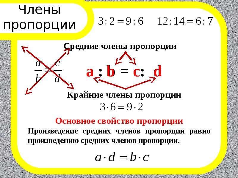 Члены пропорции a : b = c: d