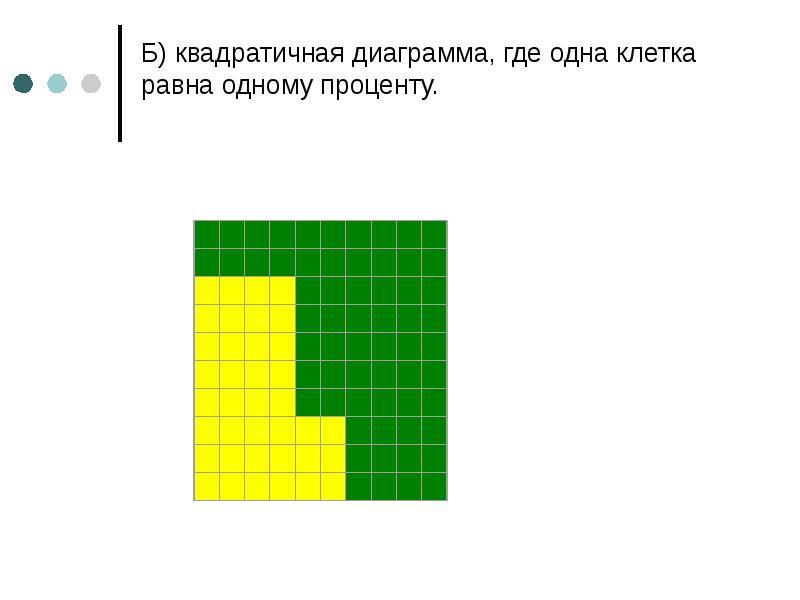 Б) квадратичная диаграмма, где одна клетка равна одному проценту.