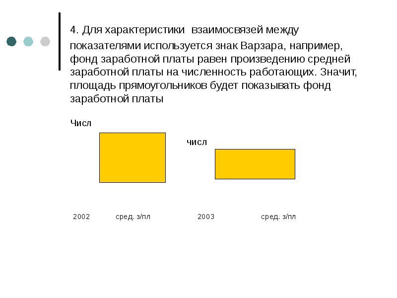 4. Для характеристики взаимосвязей между показателями используется знак Варзара, например, фонд зара