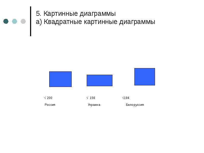 5. Картинные диаграммы а) Квадратные картинные диаграммы  200  156 194 Россия Украина Белоруссия