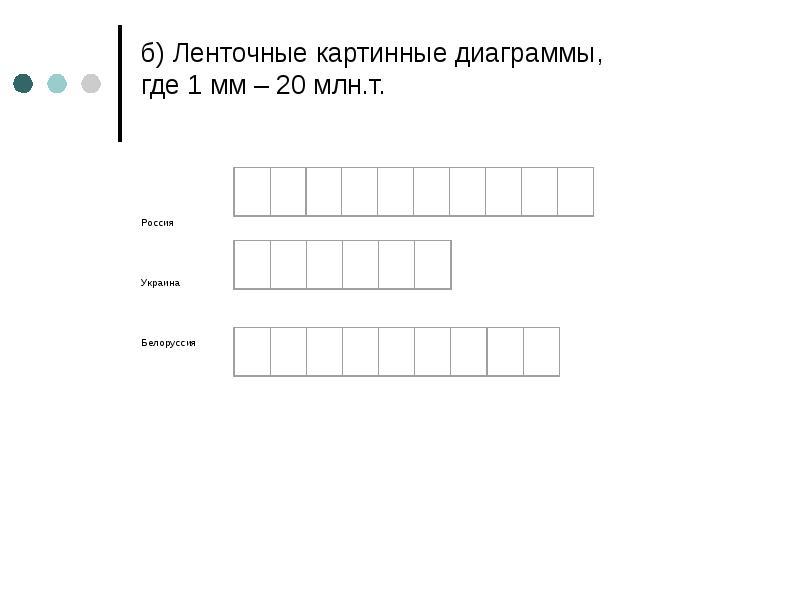 б) Ленточные картинные диаграммы, где 1 мм – 20 млн. т. Россия Украина Белоруссия
