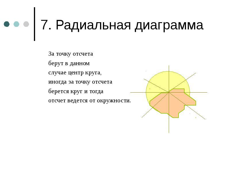 7. Радиальная диаграмма За точку отсчета берут в данном случае центр круга, иногда за точку отсчета