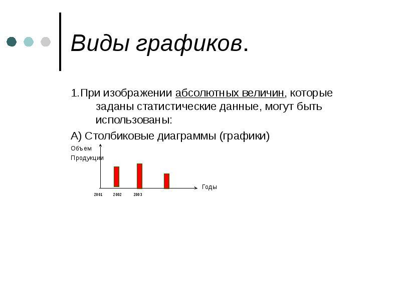 Виды графиков. 1. При изображении абсолютных величин, которые заданы статистические данные, могут бы