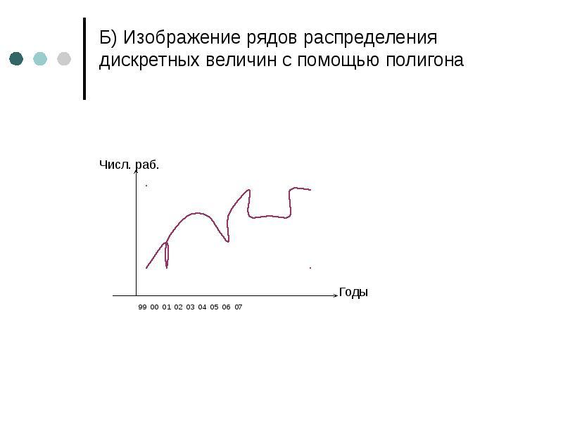 Б) Изображение рядов распределения дискретных величин с помощью полигона Числ. раб. Годы 99 00 01 02