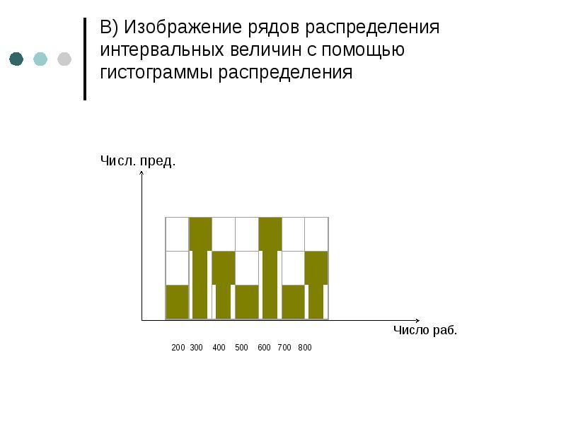 В) Изображение рядов распределения интервальных величин с помощью гистограммы распределения Числ. пр