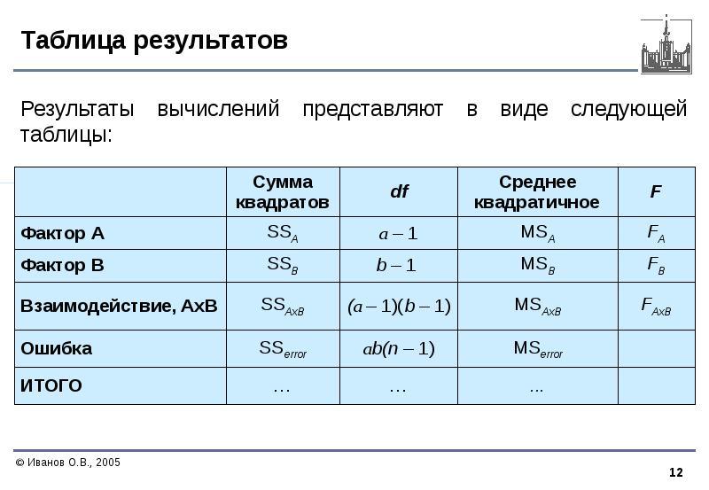 Таблица результатов Результаты вычислений представляют в виде следующей таблицы: