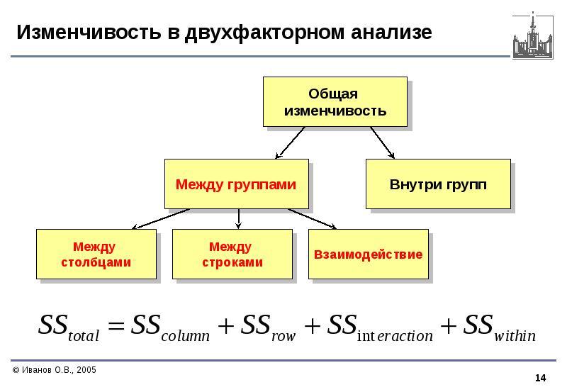 Изменчивость в двухфакторном анализе